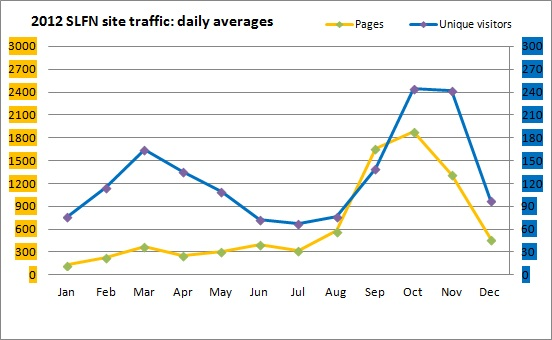 2012-12-18_SLFN_site_traffic_stats.jpg