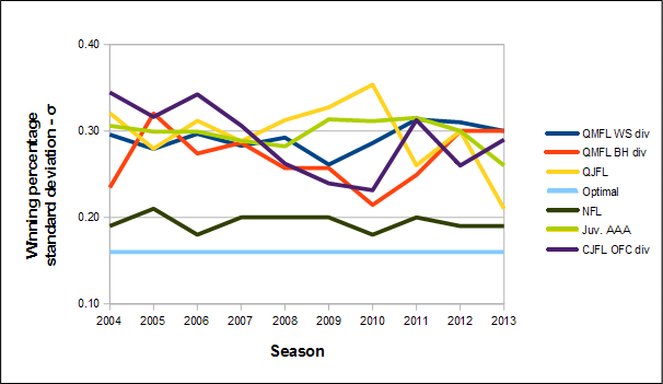 2014_amateur_leagues_competitiveness_analysis.PNG