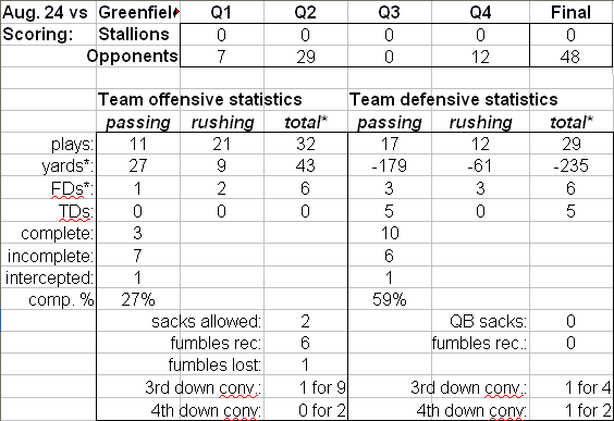 2019_midget_08-24_game_stats.png